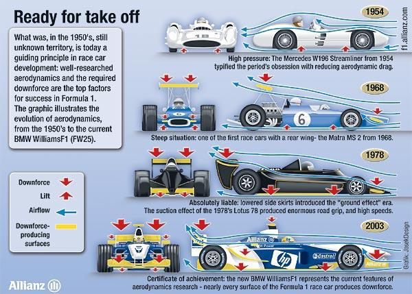 aerodinâmica da F1
